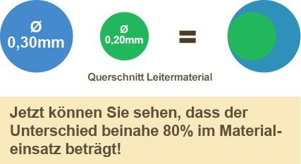 Leitermaterial-Querschnitt573c22bff14fd